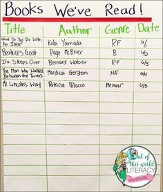 Reading Workshop Tip:  Use a class anchor chart to record all the read-aloud books you read as a class throughout the year so that you can reference the books during mini lessons all year long!