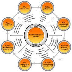 Modell für Hochleistungsteams, High Performance Teams