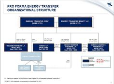 Energy Transfer corp