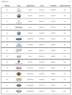 Najbardziej wartościowe marki motoryzacyjne wg raportu Best Global Brands 2015 (Interbrand)