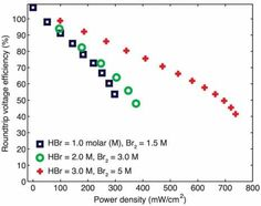 Novel bromine battery: Small-scale demo, large-scale promise