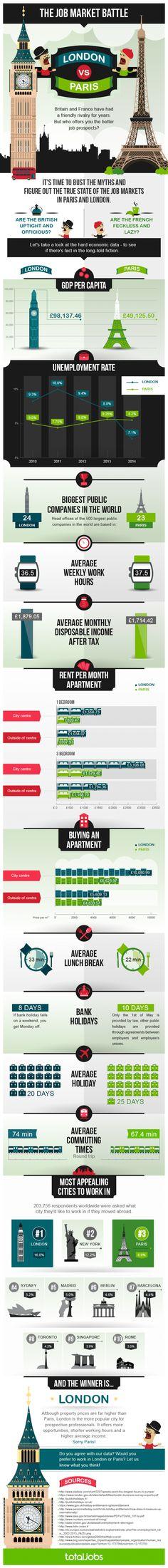 The job market battle #London vs. #Paris.  Such a choice!  #Infographic