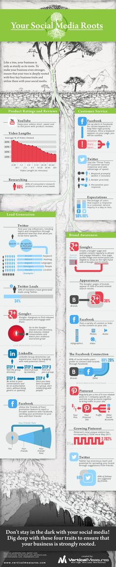Infographic - How To Grow Your Business With Social Media. This infographic takes a closer look at why your social media roots are so important, providing hints and tips for maximising expansion and exposure. Inbound Marketing, Marketing Online, Marketing Digital, Content Marketing, Internet Marketing, Social Media Marketing, Social Media Trends, Social Networks, Web 2.0