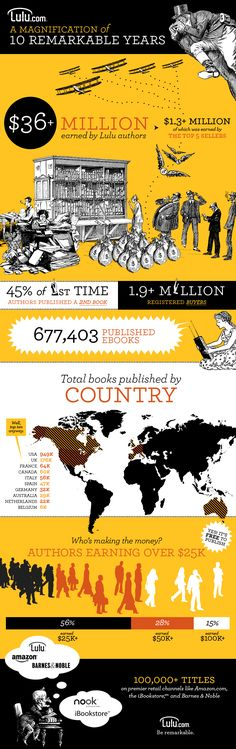 Lulu's 10-Year Infographic of Self-Publishing