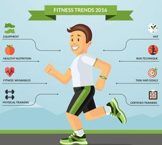 The Future Of Fitness: The Trend Report For 2016 Is Here! While wearable technology takes pole position, read on to understand why HIIT dropped to number 3 from its number 1 spot in 2014.