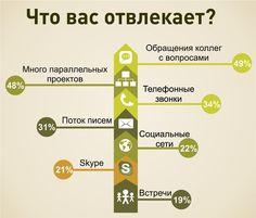 Profi - Media продвижение в социальных сетях: Куда уходит время? На что мы тратим свой день?