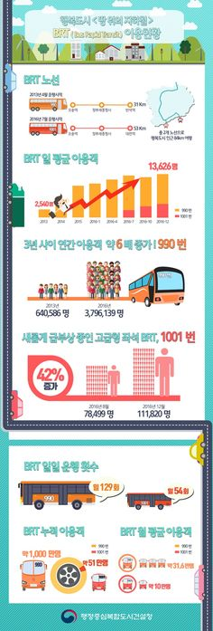 [Infographic]'땅위의 지하철, BRT 이용현황'에 관한 인포그래픽 Diagram Chart, Information Design, Banner Design, Positive Vibes, Presentation, Design Inspiration, Layout, Graphic Design, Infographics