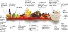 Tomato, Deconstructed One dish, 20 elements. Here, an annotated version of Alinea's most labor-intensive plate