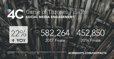 With more than half a million social engagements across Facebook and Twitter, the Game of Thrones season 7 finale achieved 22% higher engagements than last season.