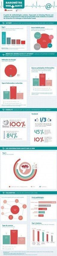 Infographie : baromètre Web et Santé
