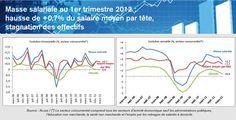 Selon les derniers chiffres de l'Acoss, la masse salariale dans secteur concurrentiel s'est accrue de +0,7% au 1er trimestre 2012, comme au 4ème trimestre 2011. Cette hausse résulte exclusivement de celle, du même ordre, du salaire mensuel moyen par tête (SMPT), les effectifs ayant stagné, comme aux deux trimestres précédents. Sur 1 an, la masse salariale a progressé de +2,7% au 1er trimestre 2012,   confirmant ainsi le ralentissement entamé au printemps 2011 (+3,9% sur un an au 1er trim…