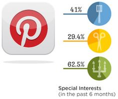 Lifestyle of the Pinterest user    Great infographic if you want to learn more about who the Pinterest user is from how the connect to site on mobile devices to what they watch on TV.