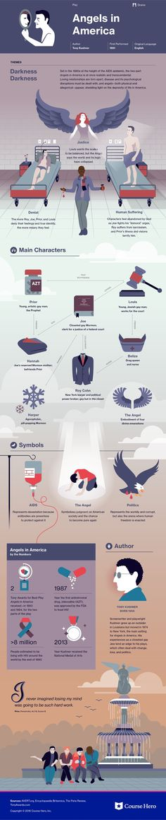 Angels in America Infographic | Course Hero | https://www.coursehero.com/lit/Angels-in-America/