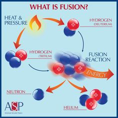 Adding heat to two isotopes of water can result in fusion. American Security Project, CC BY-ND Chemistry Textbook, Chemistry Worksheets, Teaching Chemistry, Science Education, Physics Lessons, Physics And Mathematics, Physics 101, Nuclear Physics, Quantum Physics
