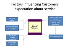 Slide 14 of 50 of Consumer behaviour in services 1