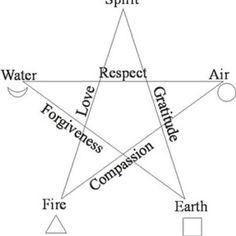 elements pentacle