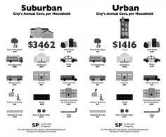 EL COSTE DE LA CIUDAD DISPERSA | ARQUITASA