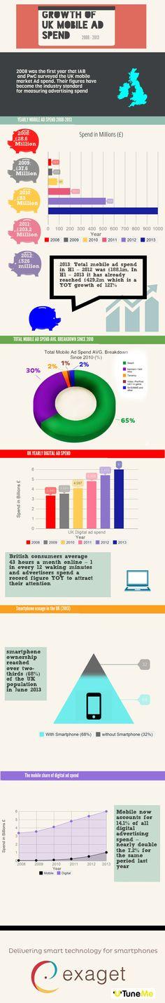 Growth of UK Mobile Ad Spend - crescita degli investimenti pubblicitari per il mezzo MOBILE in Inghilterra .... l'Italia è indietro! www.katoida.eu per iniziare a valutare l'uso del marketing mobile nel vostro business