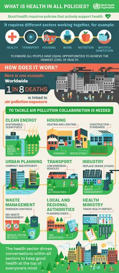 World Health Organization infographics on health and the environment. What does climate change have to do with your health? What are the top 10 causes of death from the environment? What is health in all policies?