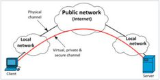 Work from Home Securely with VPN | Technical Communication Center Technical Communication, Technical Writer, Public Network, Private Network, Physics, Give It To Me, Writing, Words, Horse
