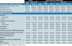 ipad BoM chart =$375.10; that's the raw deal polished by Apple (+125$ premium);