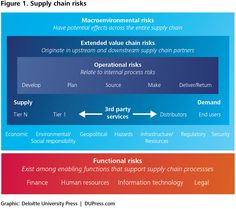 Figure 1. Supply chain risks  Deloitte University Press White Paper