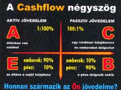 Cashflow négyszög Aktiv, Periodic Table, Blog, Periodic Table Chart
