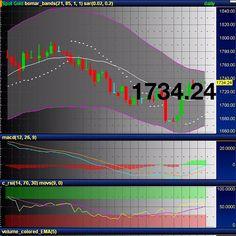 12/11/12 ราคาทองคำช่วงเย็นเคลื่อนไหวที่ระดับประมาณ1734เหรียญค่ะ - @ilovecgf- #webstagram