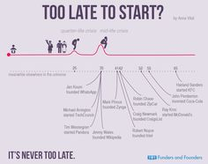 "Too Late To Start? Inspiration for ""Too Late To Start"" interactive infographic"