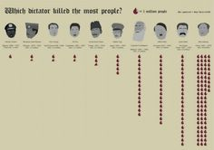 Which dictator killed the most people? Apparently, Hitler and Stalin combined killed less people that Mao Zedong. During his rule in China, Mao killed 78 million people. It's the size of entire population of Germany today. Hideki Tojo, Info Board, People Infographic, Mao Zedong, Information Graphics, World History, History Major, History Books, Art History