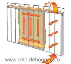 Calefaccion por radiadores