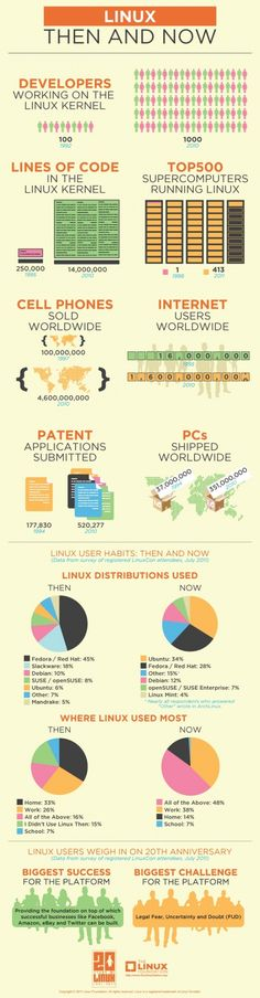 20 years of Linux [Infographic]