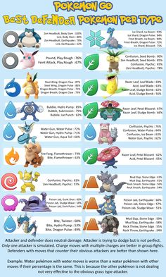 My modest Best Gym Defender short list – with moves and dodges taken into consideration To replace the Pokemon GO spread, we did have the idea of dying trends spread so this something that could go in it. Pokemon Comics, New Pokemon, Cool Pokemon, Pokemon Fusion, Pokemon Sun, Pokemon Go Chart, Pokemon Guide, Pokemon Party, Pokemon Games