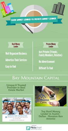 """Trusted Hard Money Lender in Houston   Every one wants trustable services in real estate market  so """"Bay Mountain Capital """" is trusted Houston hard money lender always bring new schemes for their clients.  http://www.baymountaincapital.com/"""