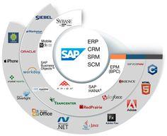 Worksoft Enterprise SAP user Landscape