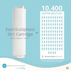 How much is the cost of replacing and maintaining your water purifier?  What if I tell you that 1 filter cartridge is good to produce an equivalent of 10400 bottles of water.   5200 liters of water. Or 266 Blue 5-Gallon Containers.   Invest in your Water Purifier Unit today and take charge of your Healthy drinking Water. 5 Gallon Container, Safe Drinking Water, Water Safety, Water Purification, Healthy Drinks, Filters, Water Bottle, Told You So, The Unit