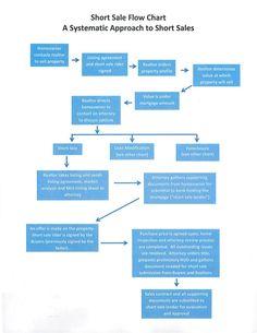short-sale-flow-chart-for-illinois