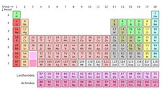 File:Periodic table.svg