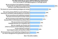 noteworthy social media metrics. Social Marketing, Social Media, Learning, Studying, Teaching, Social Networks