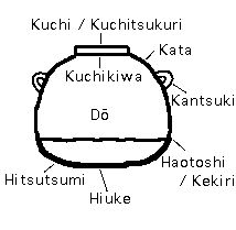 parts of the hot water kettle / kama