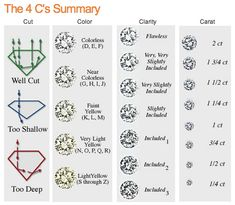G.I.A. Diamond Clarity Grades graphic | Jewelry Information ...
