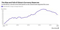 China's Currency Fix Turns Into More Volatility Everywhere Else - Bloomberg Business