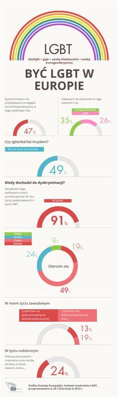 W 2011 r. prawie połowa osób LGBT (lesbijki, geje, biseksualiści, transgenderyczni) padła ofiarą dyskryminacji lub prześladowania ze względu na swoją orientację i zazwyczaj nie były to akty jednorazowe. To niestety realna wizja Europy i jej tolerancji, a przynajmniej tak wynika z najnowszego badania, przeprowadzonego w 2012 r. w UE i Chorwacji na prawie 94 tysiącach osób należących do środowiska LGBT. Zobacz naszą infografikę i oceń sam, czy Europa wciąż ma problem z homofobią.