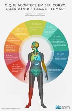 Melhore sua saúde como neste infográfico. Clique na imagem e veja 10 Passos Eficientes Para Você Parar de Fumar. #parardefumar #cigarro #fumar #fumante #cancerdepulmão #saúde #corposaudável
