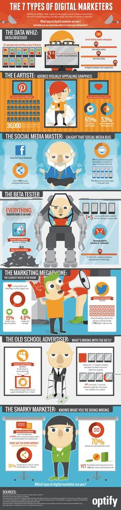 Le sette tipologie di esperti di Digital Marketing -