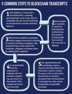 University Business Magazine Universitybiz Profile Pinterest