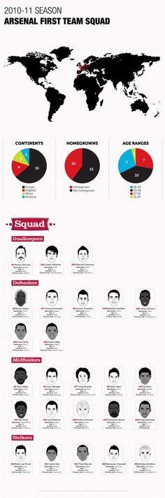 Arsenal First Team Sqaud