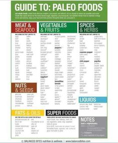 Paleo diet printables, a list of foods, how to stock your pantry etc.
