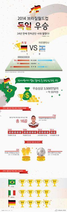 2014 브라질월드컵…전차군단 독일 우승으로 막 내려 [인포그래픽] #WorldCup2014Champions / #Infographic ⓒ 비주얼다이브 무단 복사·전재·재배포 금지