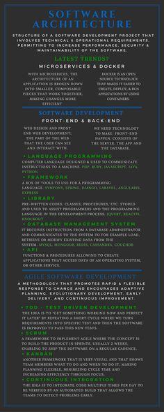 Software development cheat sheet infographic — Medium
